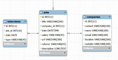 Creating a MySQL Database to Track Job Applications – LinSoftware