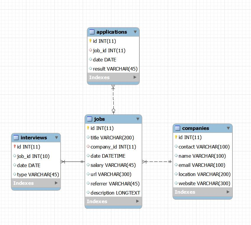ERR Diagram of Job Search Database